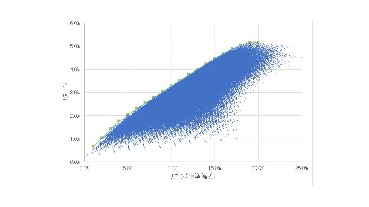 効率フロンティア曲線